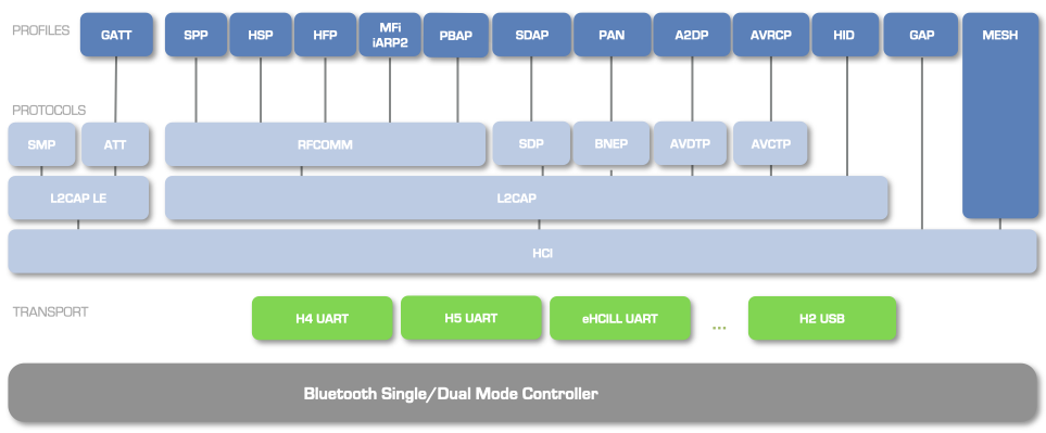 Architecture of a BTstack-based application.