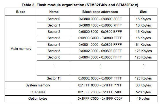 STM32F407 Flash Sector Size