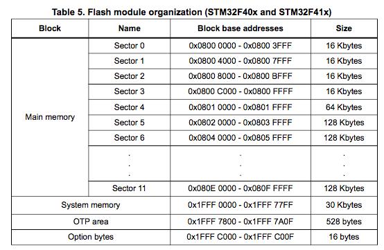 Storing Link Keys in Flash Memory – BlueKitchen