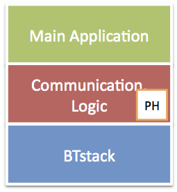 BTstack in single-threaded environment.
