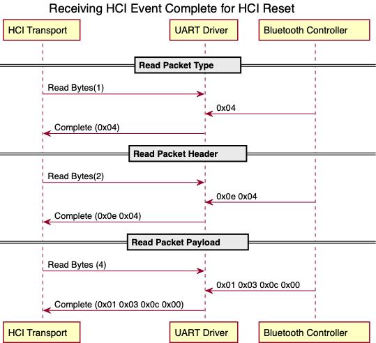 HCI Event Reception